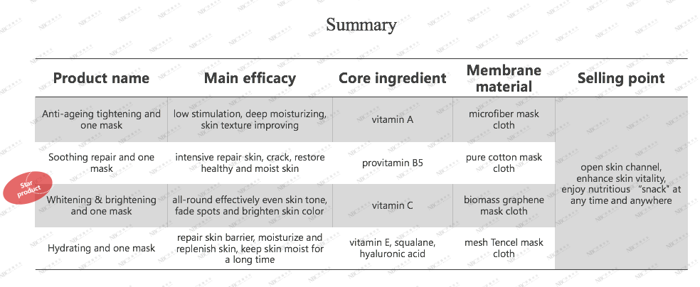 moisturizing facial mask manufacturer repairing series for women