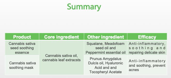 NOX BELLCOW-Cannabis Sativa Skin Care-22